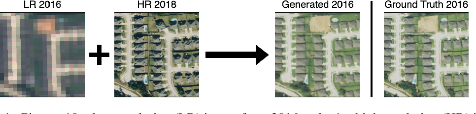 Figure 1 for Spatial-Temporal Super-Resolution of Satellite Imagery via Conditional Pixel Synthesis