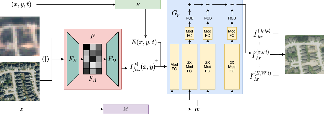 Figure 3 for Spatial-Temporal Super-Resolution of Satellite Imagery via Conditional Pixel Synthesis