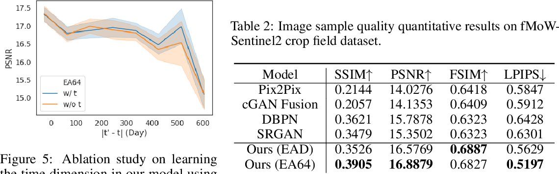 Figure 4 for Spatial-Temporal Super-Resolution of Satellite Imagery via Conditional Pixel Synthesis
