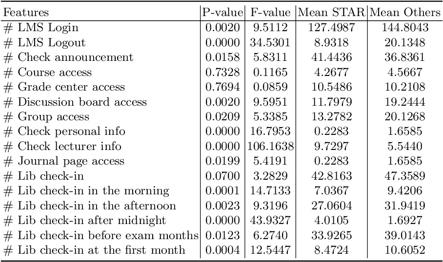 Figure 3 for EPARS: Early Prediction of At-risk Students with Online and Offline Learning Behaviors