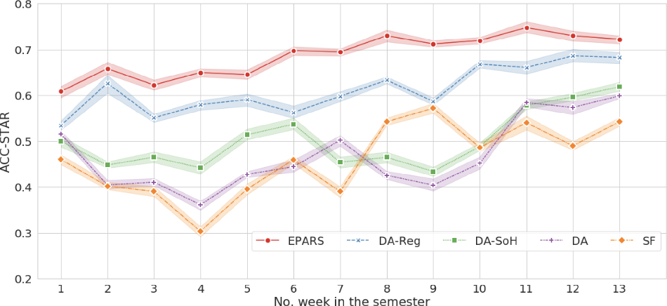 Figure 2 for EPARS: Early Prediction of At-risk Students with Online and Offline Learning Behaviors