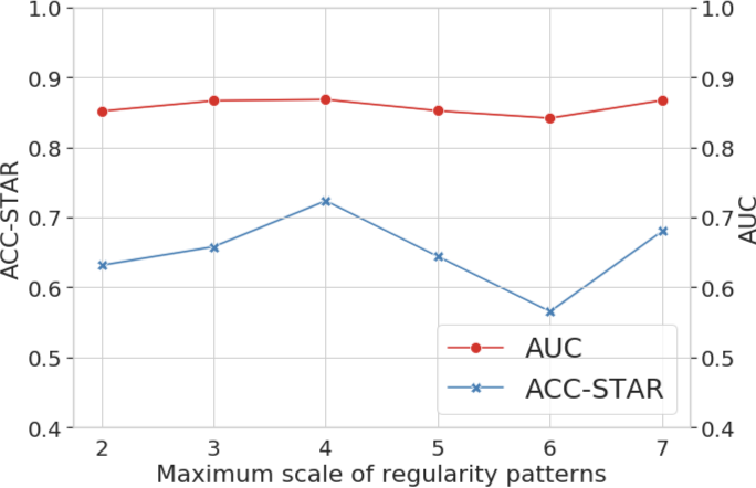 Figure 4 for EPARS: Early Prediction of At-risk Students with Online and Offline Learning Behaviors