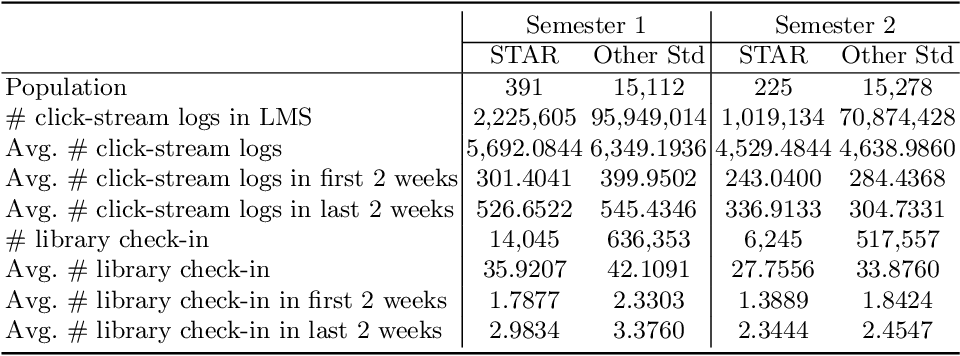 Figure 1 for EPARS: Early Prediction of At-risk Students with Online and Offline Learning Behaviors