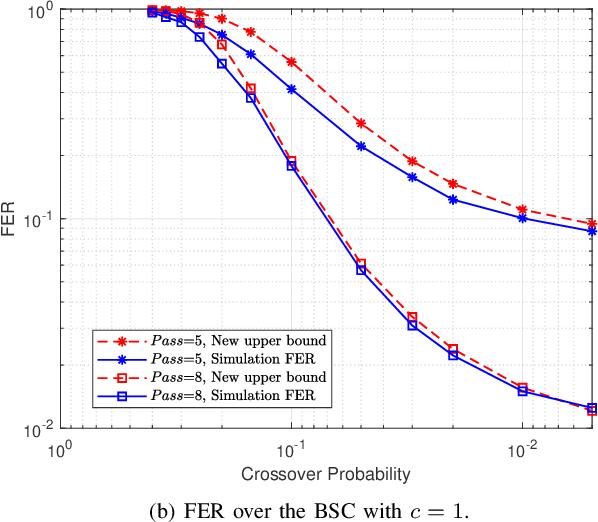 Figure 3 for Spinal Codes Optimization: Error Probability Analysis and Transmission Scheme Design