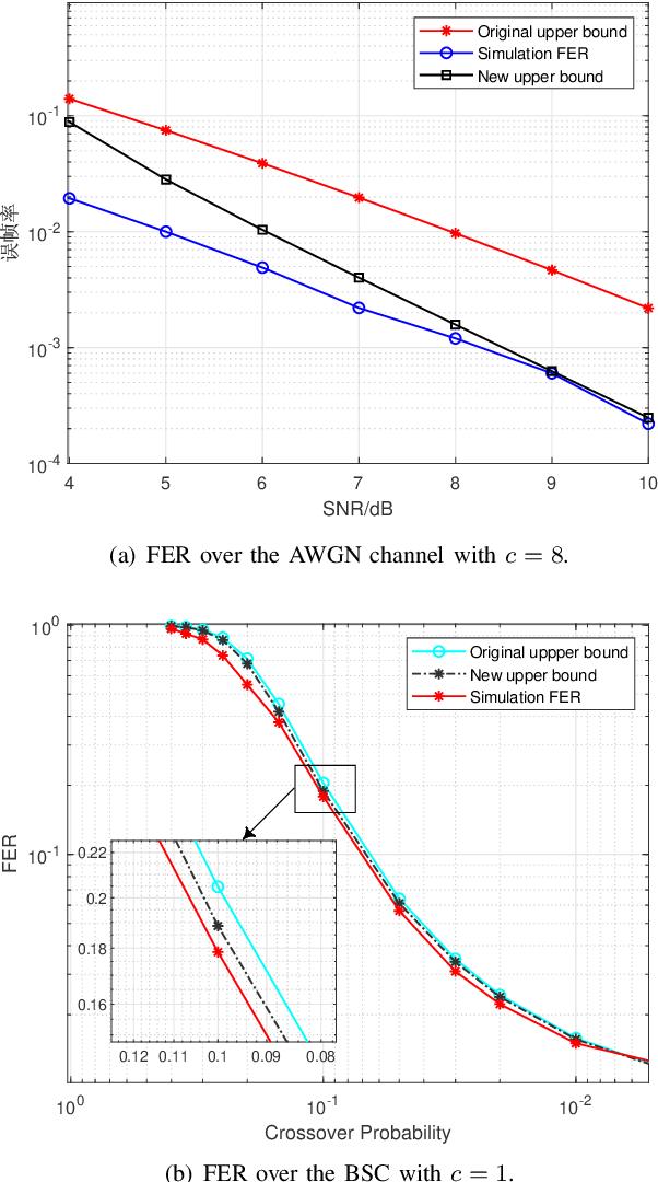 Figure 4 for Spinal Codes Optimization: Error Probability Analysis and Transmission Scheme Design