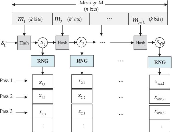 Figure 1 for Spinal Codes Optimization: Error Probability Analysis and Transmission Scheme Design