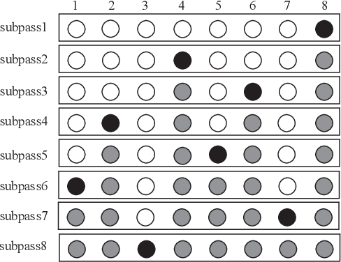 Figure 2 for Spinal Codes Optimization: Error Probability Analysis and Transmission Scheme Design