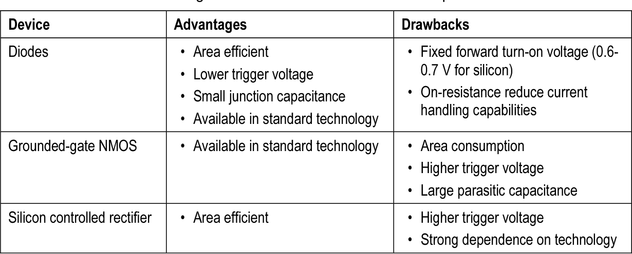 PDF] Designing Shallow Trench Isolation Diodes as
