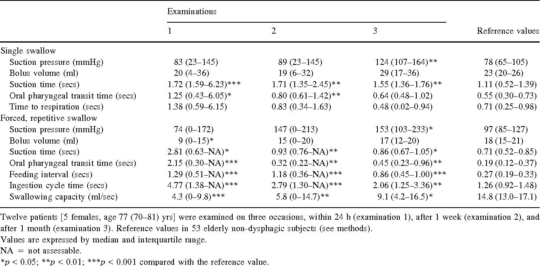 Table 2. Swallowing in dysphagic acute stroke patients