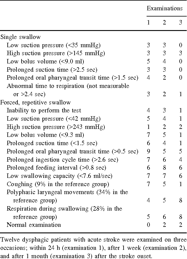 Table 3. The frequency of abnormal swallowing in the ROSS test