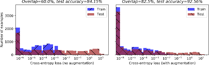Figure 1 for Membership Inference with Privately Augmented Data Endorses the Benign while Suppresses the Adversary