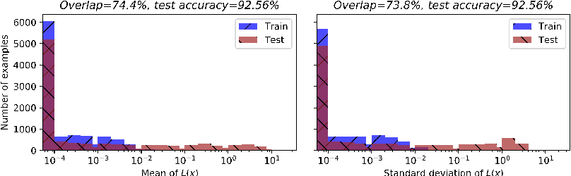 Figure 3 for Membership Inference with Privately Augmented Data Endorses the Benign while Suppresses the Adversary