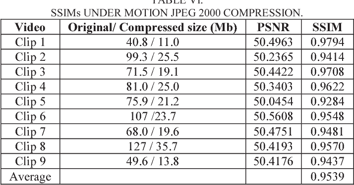 TABLE VI. SSIMs UNDER MOTION JPEG 2000 COMPRESSION.
