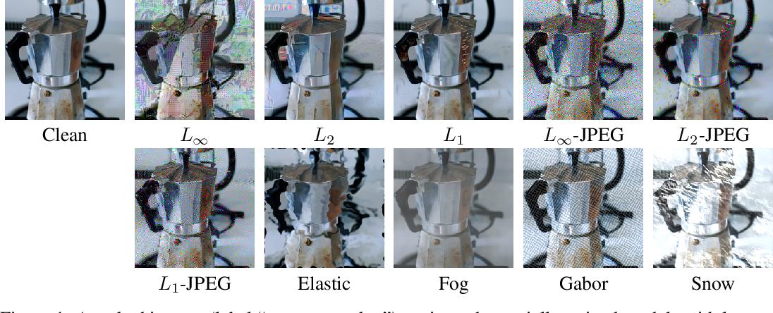 Figure 1 for Testing Robustness Against Unforeseen Adversaries