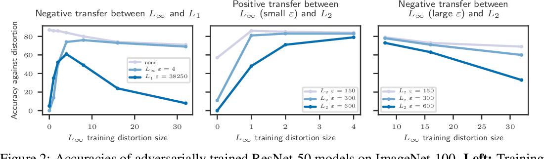 Figure 3 for Testing Robustness Against Unforeseen Adversaries