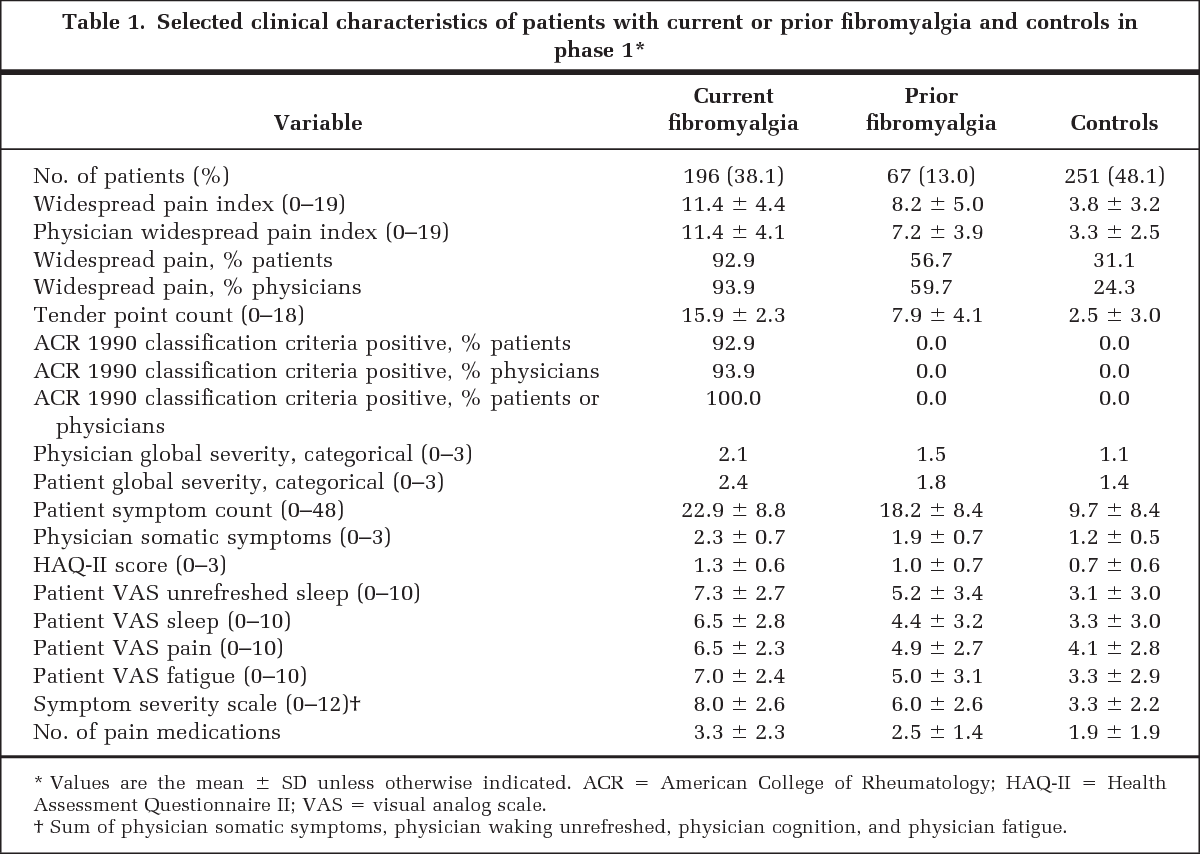Table 1 from The American College of Rheumatology preliminary