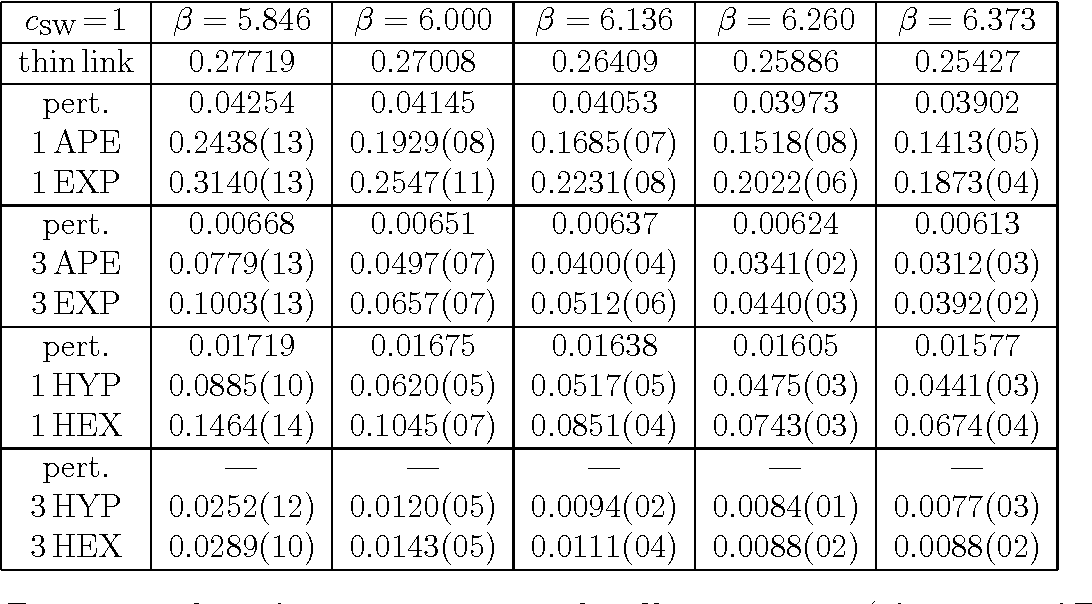 Table 9: For cSW=1 clover fermions: −amcrit with 8 filtering recipes (cf. caption of Tab. 8).