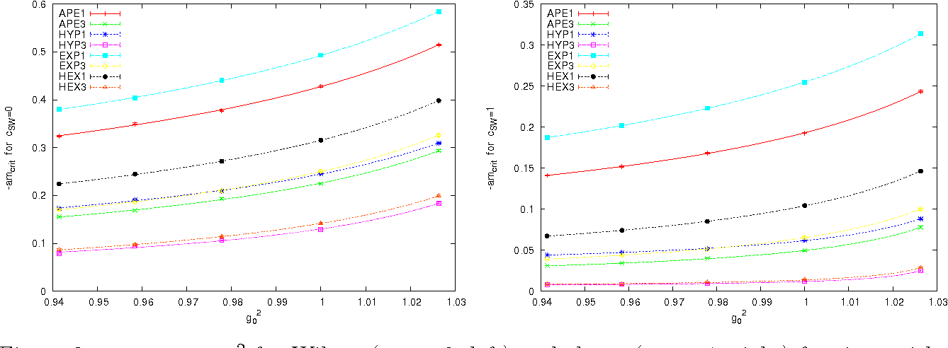 Figure 3: −amcrit vs. g20 for Wilson (cSW =0, left) and clover (cSW = 1, right) fermions with 8 filterings. The curves indicate 3-parameter rational fits.
