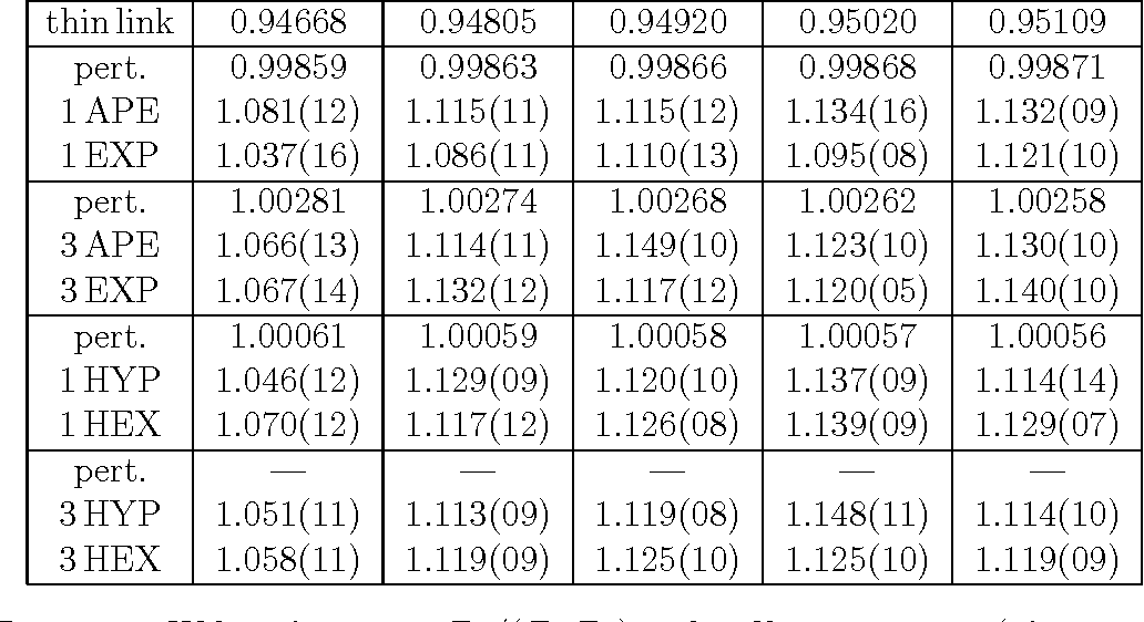 Table 10: For cSW=0Wilson fermions: ZA/(ZmZP ) with 8 filtering recipes (cf. caption of Tab. 8).