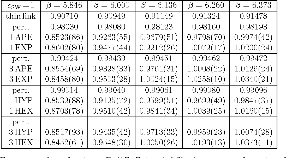 Table 11: For cSW=1 clover fermions: ZA/(ZmZP ) with 8 filtering recipes (cf. caption of Tab. 8).