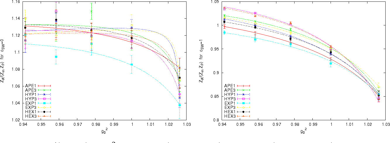 Figure 4: ZA/(ZmZP ) vs. g 2 0 for Wilson (cSW=0, left) and clover (cSW=1, right) fermions with 8 filterings. The curves indicate 3-parameter rational fits.