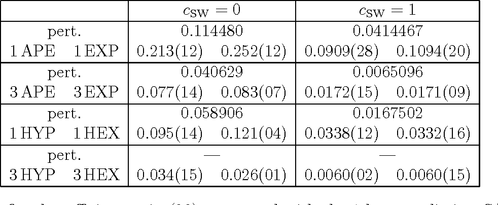 Table 12: The fitted coefficient c1 in (20), compared with the 1-loop prediction S/(12π 2) with S taken from Tab. 1.
