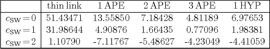 """Table 1: Additive mass shift S for """"thin link"""" Wilson or clover fermions and after APE or HYP filtering with standard parameters. The uncertainty is of order one in the last digit quoted."""