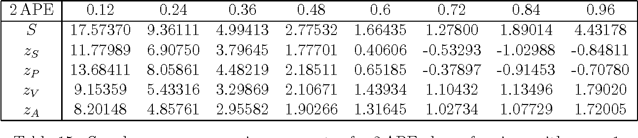 Table 15: S and zX versus smearing parameter for 2APE clover fermions with cSW=1.