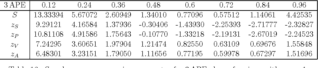 Table 16: S and zX versus smearing parameter for 3APE clover fermions with cSW=1.