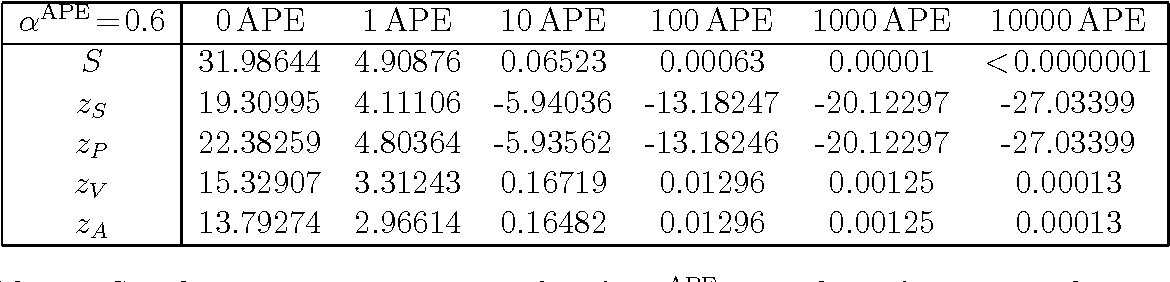 Table 17: S and zX versus iteration number for α APE=0.6 clover fermions with cSW=1.