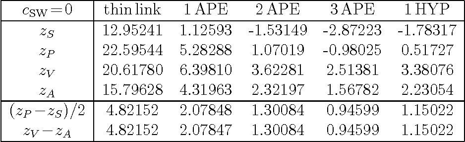 Table 2: Coefficient zX in formula (7) for the renormalization factor ZX with X = S, P, V, A for cSW=0 Wilson fermions with APE or HYP filtering with standard parameters.