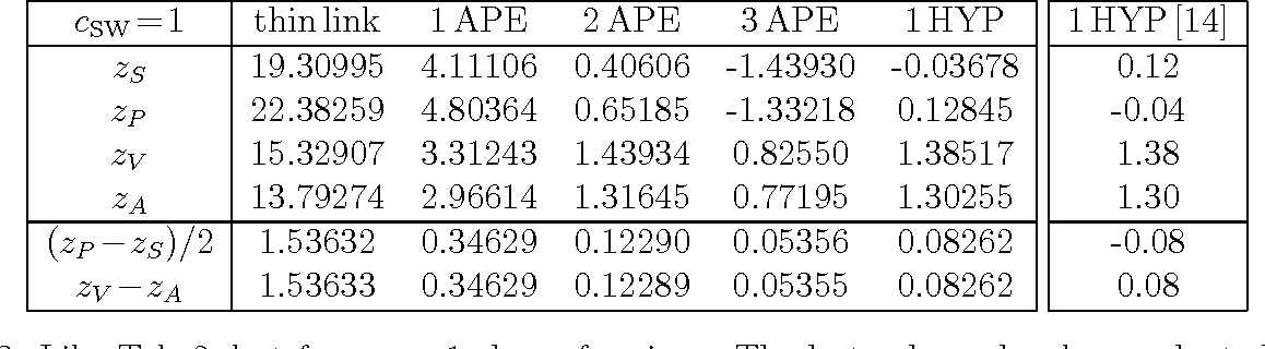 Table 3: Like Tab. 2, but for cSW=1 clover fermions. The last column has been adapted to our sign convention [cf. (7)] and suggests that there is a mislabeling in Tab. III of Ref. [14].