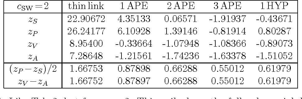 Table 4: Like Tab. 2, but for cSW=2. This nails down the full polynomial dependence on cSW.
