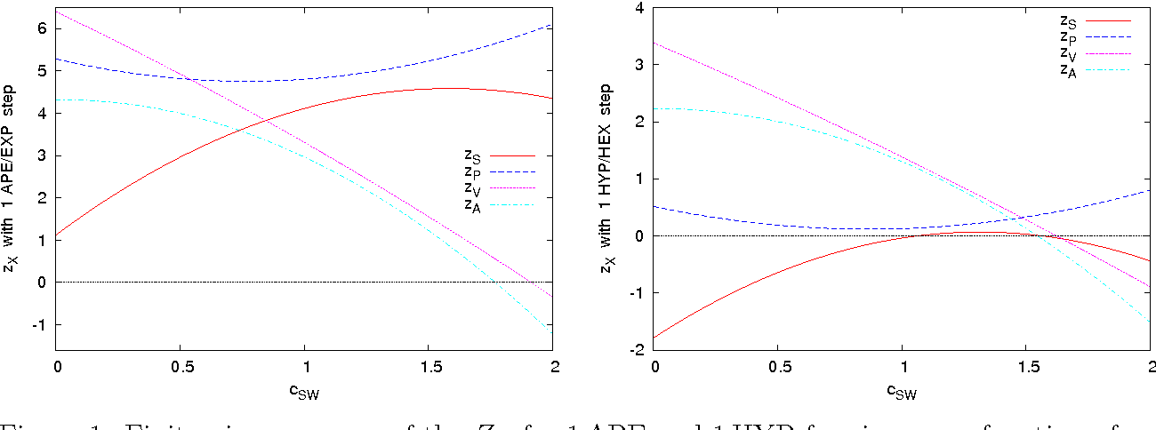Figure 1: Finite pieces zS,P,V,A of the ZX for 1APE and 1HYP fermions as a function of cSW.