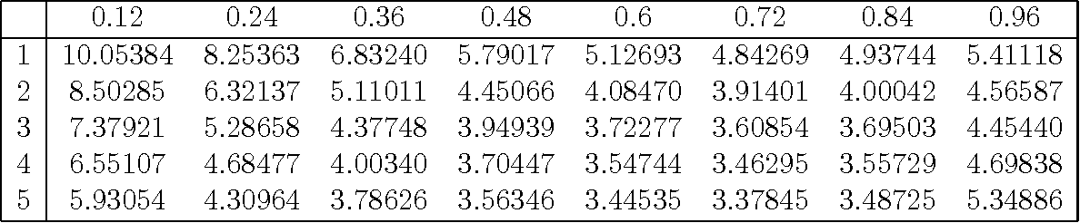 """Table 5: Tadpole diagram in Feynman gauge [value to be multiplied with g20CF/(16π 2)] in 1-loop """"fat-link"""" perturbation theory. The corresponding """"thin-link"""" value is 12.233050."""