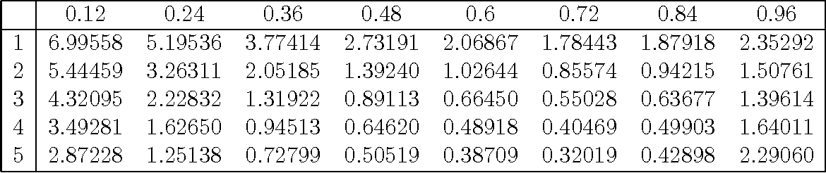 """Table 6: Tadpole diagram in Landau gauge [value to be multiplied with g20CF/(16π 2)] in 1-loop """"fat-link"""" perturbation theory. The corresponding """"thin-link"""" value is 9.174788."""