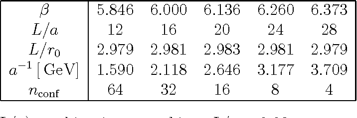 Table 7: Matched (β, L/a) combinations to achieve L/r0=2.98 as accurately as possible, based on the interpolation formula of [28]. nconf is the number of configurations per filtering and mass.