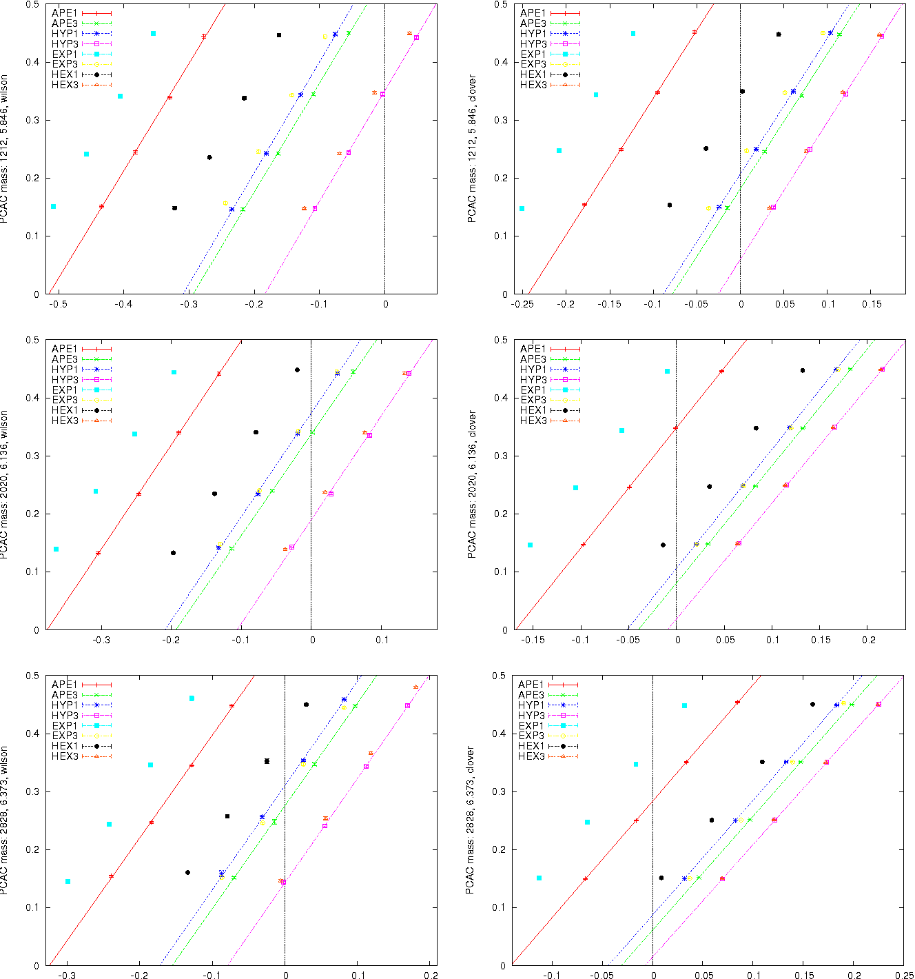 Figure 2: Our data for 2mPCAC vs. m0 with cSW=0 (left) and cSW=1 (right) at three couplings.