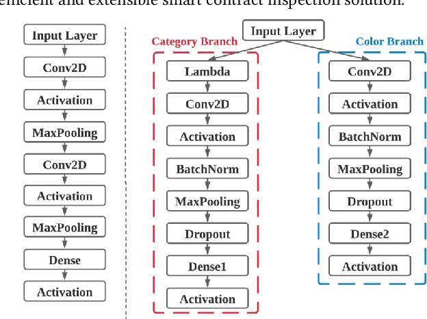 Figure 3 for ESCORT: Ethereum Smart COntRacTs Vulnerability Detection using Deep Neural Network and Transfer Learning