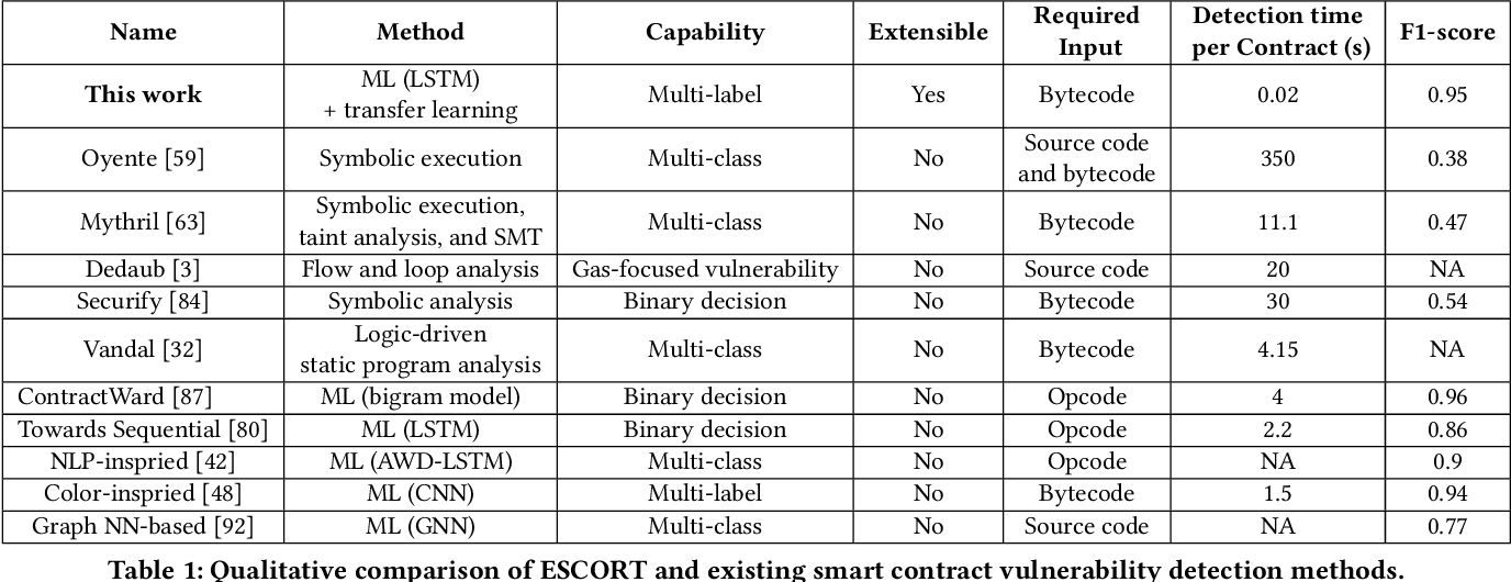 Figure 2 for ESCORT: Ethereum Smart COntRacTs Vulnerability Detection using Deep Neural Network and Transfer Learning