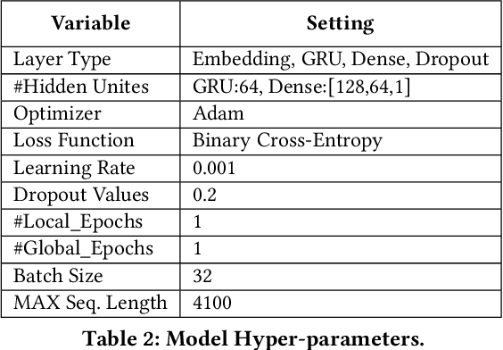 Figure 4 for ESCORT: Ethereum Smart COntRacTs Vulnerability Detection using Deep Neural Network and Transfer Learning
