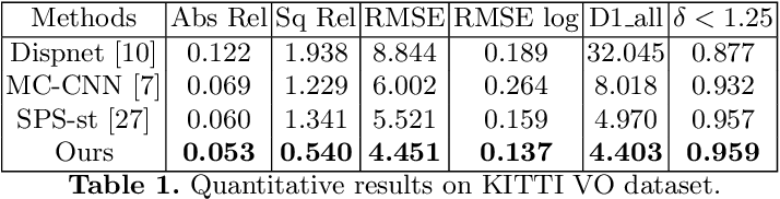 Figure 2 for Open-World Stereo Video Matching with Deep RNN