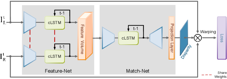 Figure 1 for Open-World Stereo Video Matching with Deep RNN