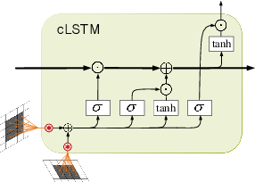 Figure 4 for Open-World Stereo Video Matching with Deep RNN
