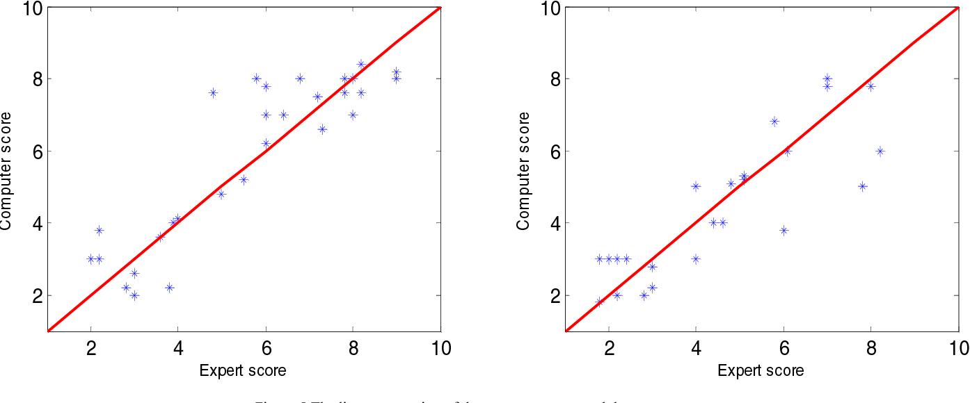 Understanding Music Of Neural >> Music Emotion Understanding By Computer Based On Bp Neural Network