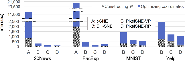 Figure 3 for PixelSNE: Visualizing Fast with Just Enough Precision via Pixel-Aligned Stochastic Neighbor Embedding