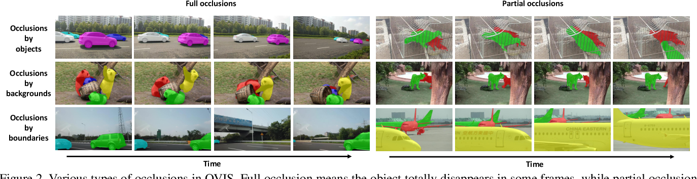 Figure 3 for Occluded Video Instance Segmentation