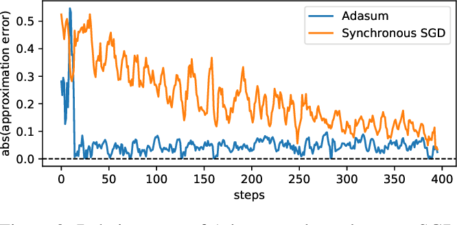 Figure 3 for Scaling Distributed Training with Adaptive Summation