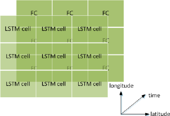 Figure 4 for Prediction of Sea Surface Temperature using Long Short-Term Memory