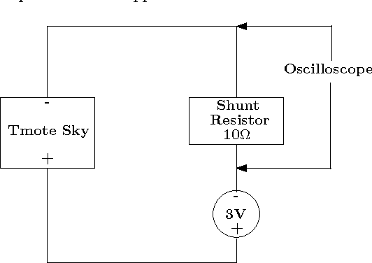 Analysis Of Sensor Network Operating System Performance Throughout